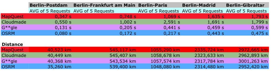 A comparison of several routing-engines – Which one is the fastest