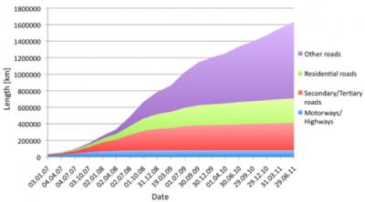 Wachstum der unterschiedlichen Straßenkategorien