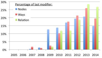 last_modifier
