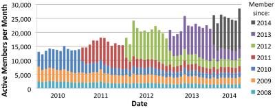 Activity.Stats.201408
