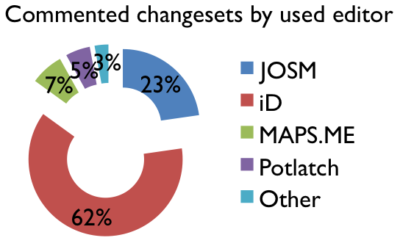 Additional insights about OSM changeset discussions: Who